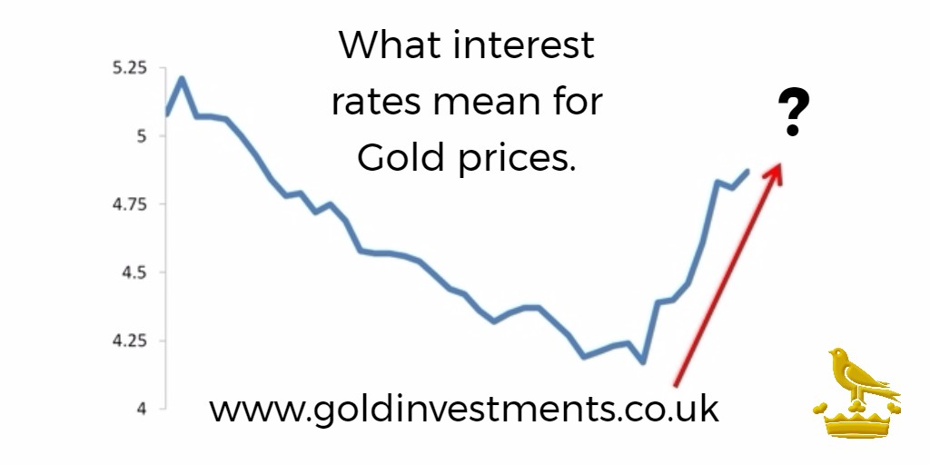 Interest Rates & Gold Prices